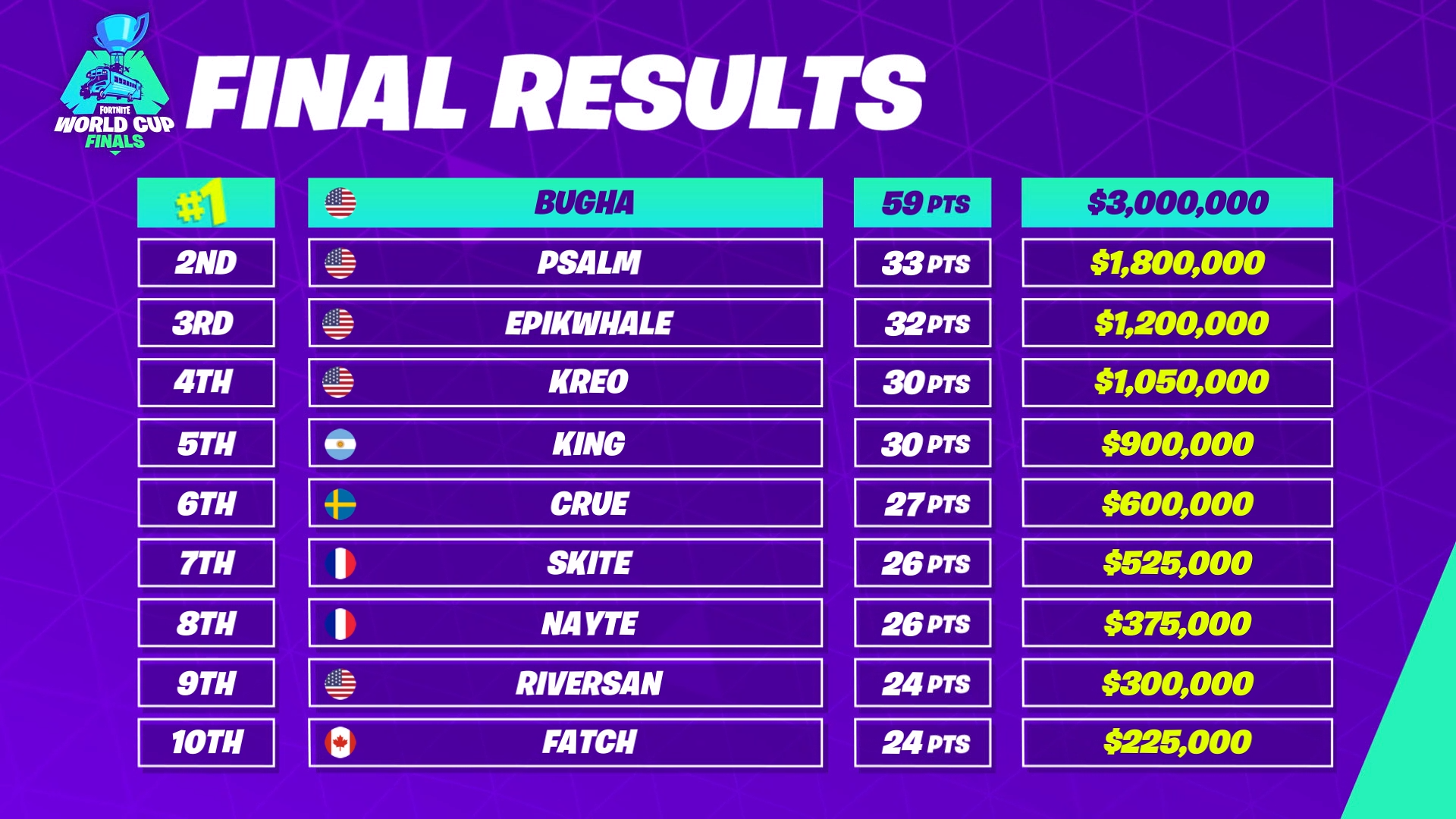 Ranking Final Fortnite World Cup Solos