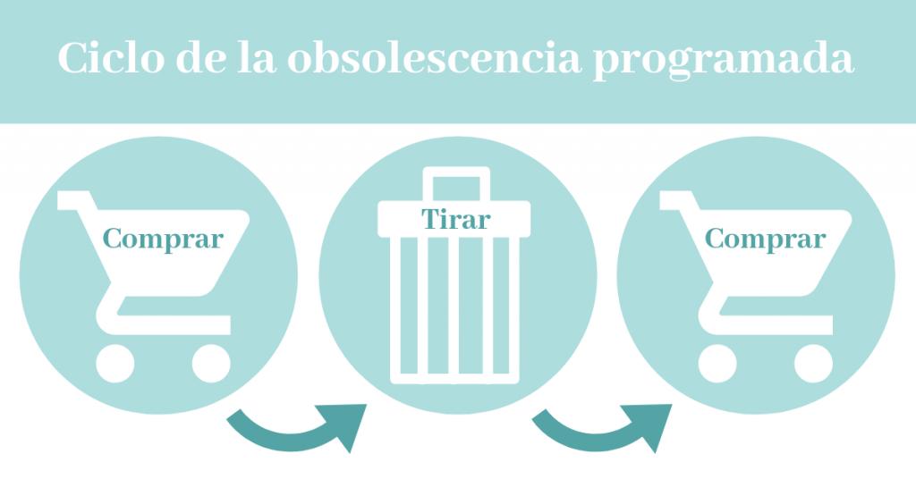 obsolescencia